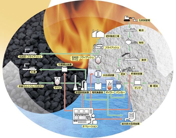 リサイクル概念図